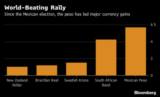 Mexico Peso Analyst Who Forecast Post-Vote Rally Sees Gains