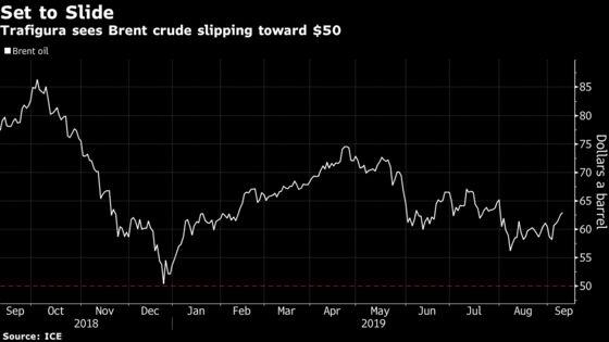 Trafigura Sees Oil Slide Near $50 Prompting Deeper OPEC Cuts