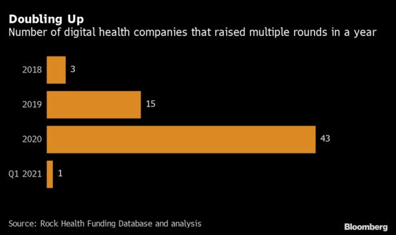 Investors Bet Billions That Health Care's Long Overdue Digital Shift Is Finally Here