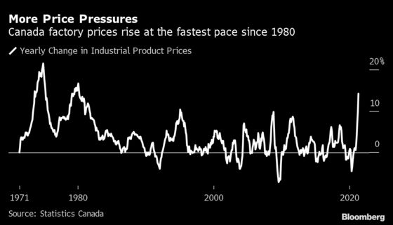 Factory Prices in Canada Are Rising at Fastest Pace Since 1980