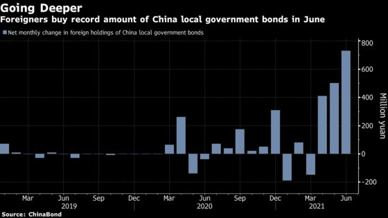 Foreigners Go Deep Into China With Record Local Debt Binge