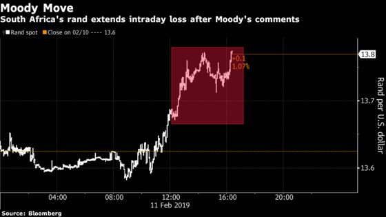 Eskom Extends South Africa Power Cuts as Moody's Flags Risk
