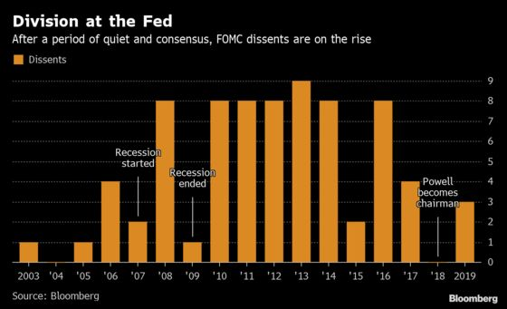 A Divided Fed May Be Reluctant to Forecast More Cuts