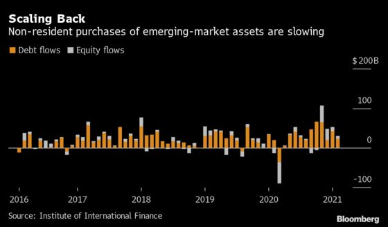 Emerging-Market Inflows Slow from a Flood to a Stream, IIF Says