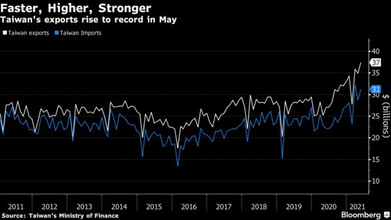 Taiwan Factories Shrug Off Covid as Exports Surge to Record