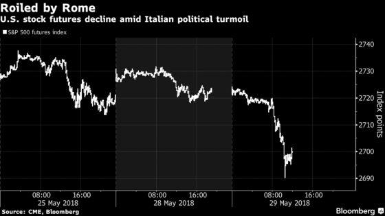 U.S. Futures Fall as Italy's Political Turmoil Hits Markets