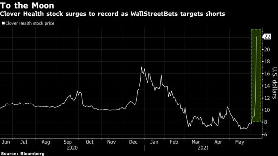 Clover Health Roars to Record as Short Sellers Get Burned