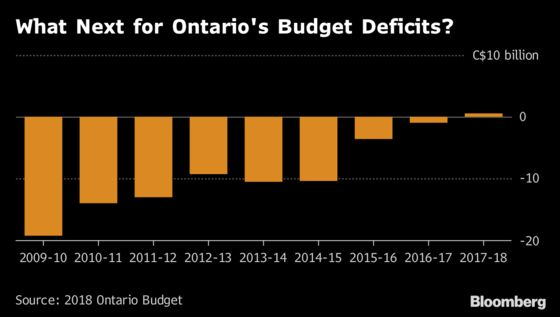 Tax Cut Pledge Blunts Ontario Deficit Worry After Election