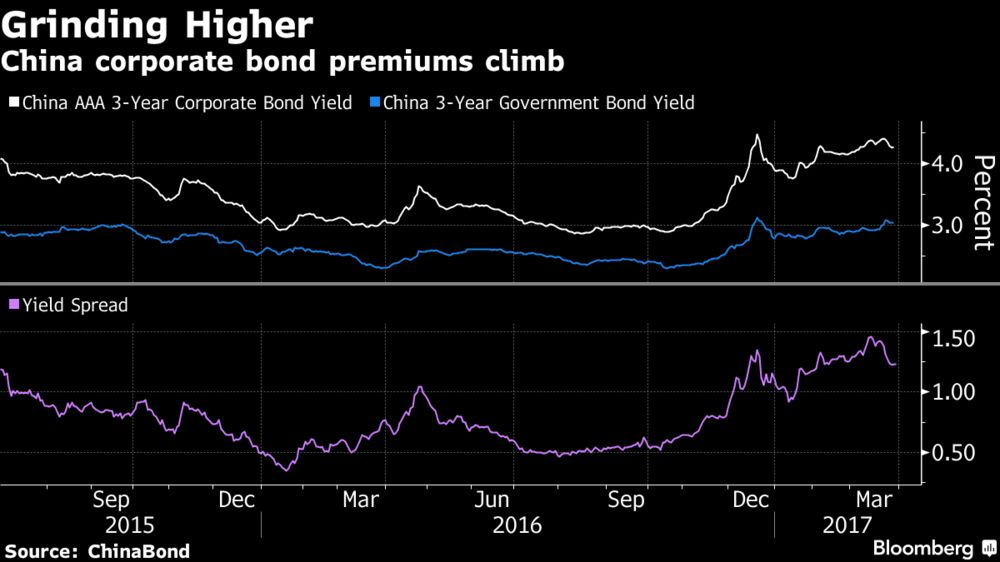 Китай начал год с большого количества дефолтов