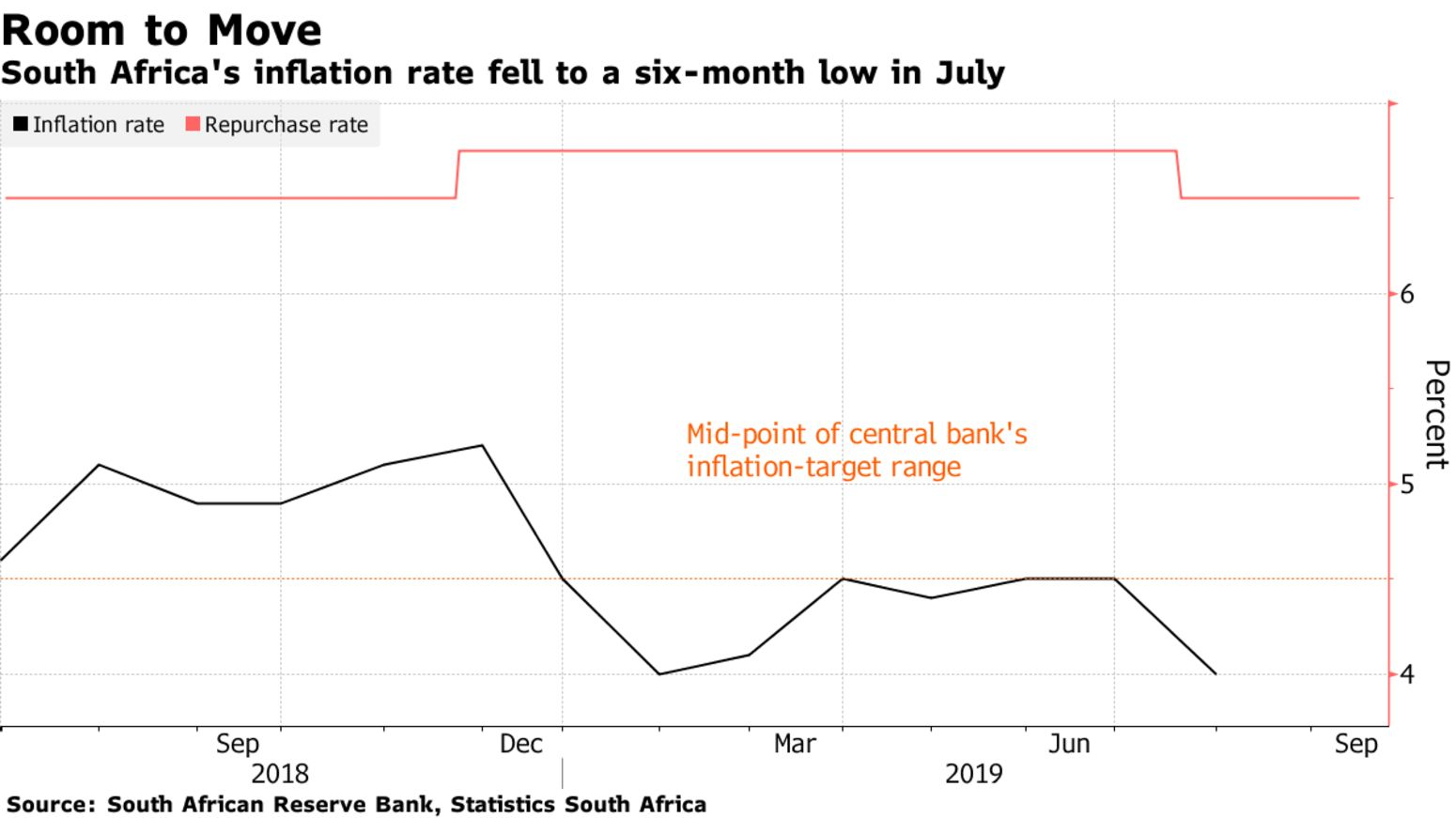 South Africa's inflation rate fell to a six-month low in July