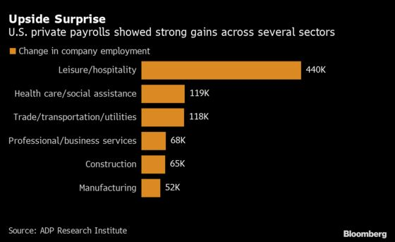 Payrolls at U.S. Firms Rise Most in Nearly a Year, ADP Data Show