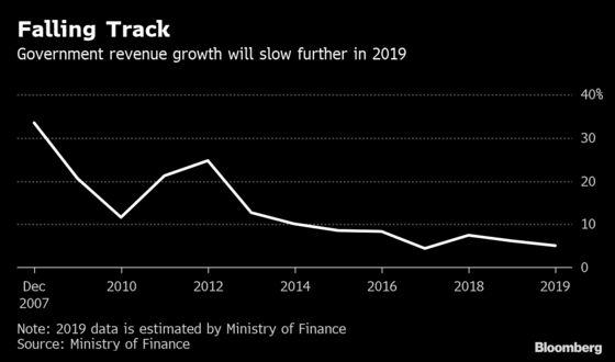 China Seeks to Defuse Its $4.5 Trillion Local Hidden Debt Bomb
