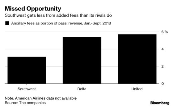 No-Frills Southwest May Have to Start Charging for Some Frills