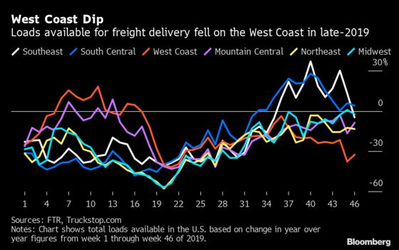 Trade War Turns Seasons Upside Down for Truckers at L.A. Port