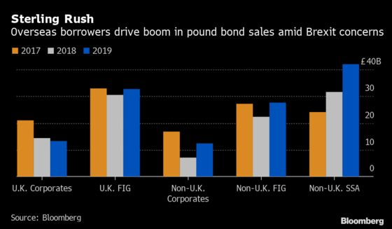 Five Charts Show Record Year in Europe's Primary Bond Market
