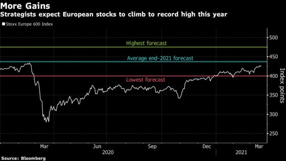 Rallying European Equities Already Catching Up to Forecasts