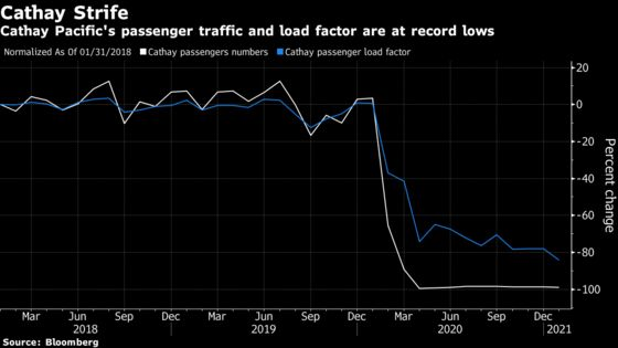 Cathay Pacific Traffic Numbers Plunged to New Lows in January