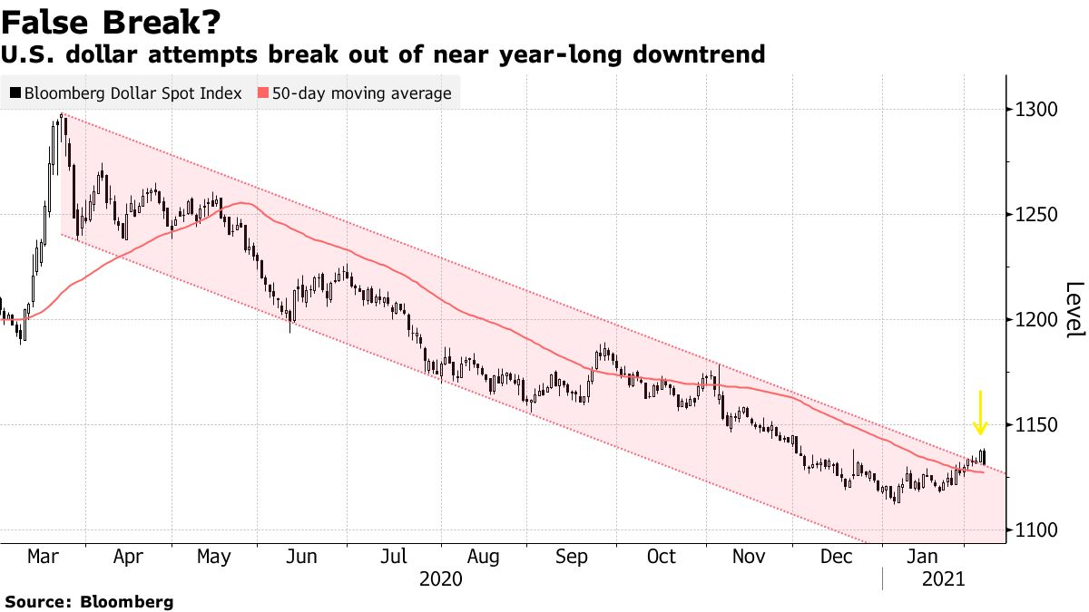 U.S. dollar attempts break out of near year-long downtrend
