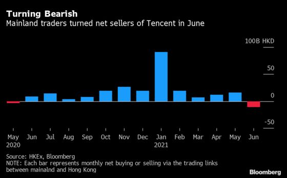 Tencent's Stock Woes Deepen as Mainland Investors Turn Sellers