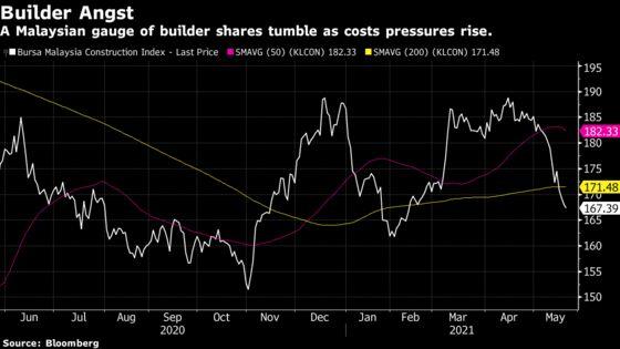 Commodity Boom Slams Malaysia Builders Already Hurt by Covid