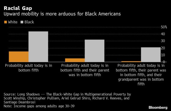 Poverty Across Generations Is Largely Gone for White Americans