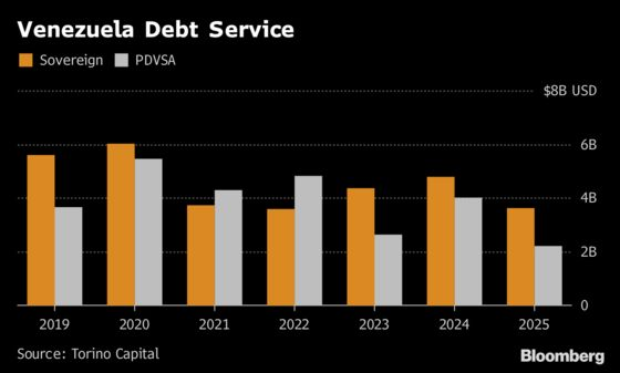 PDVSA Bewilders Bond Analysts by Making $949 Million Payment