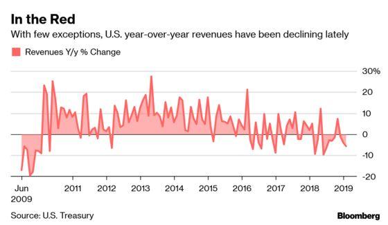 Trump's Tax CofferShrinks Despite GOP Pledges of a Revenue Boost