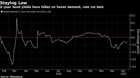 As Rate Verdict Nears, Shorter-Maturity Thai Bonds Are in Demand