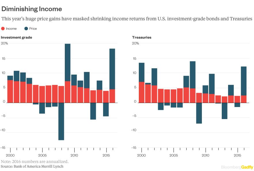 income-vs-price-bond-071116