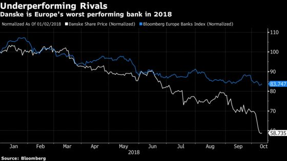 A $1 Billion Money Manager Bought Danske After It Fell 30%