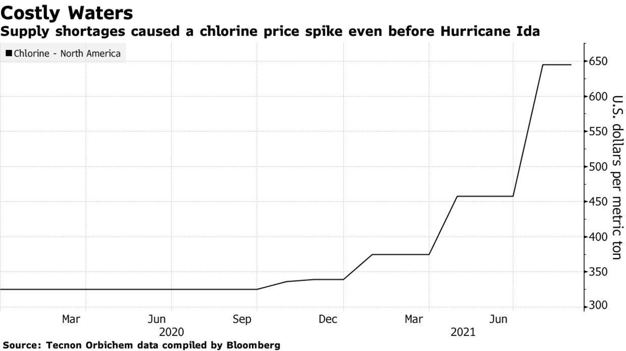 Supply shortages caused a chlorine price spike even before Hurricane Ida