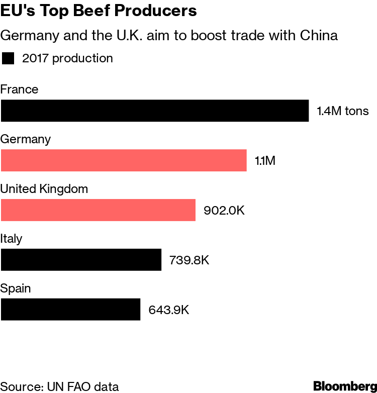 China Is Starting to Open Up Beef Market to U K  and Germany