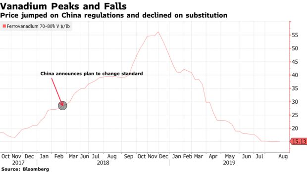 Price jumped on China regulations and declined on substitution