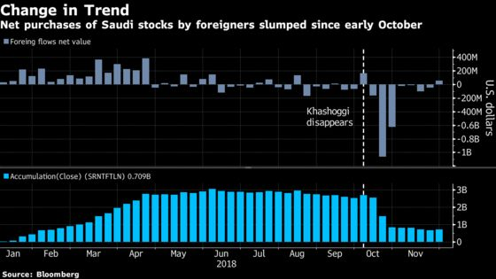 Foreign Flows Favor Qatar Over Saudi Stocks as Gulf Spat Lingers
