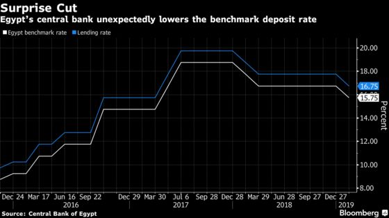 Egypt Cuts Benchmark Rate for First Time in Nearly a Year
