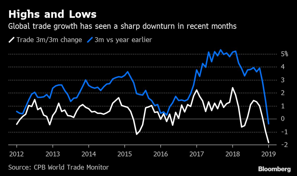 World Economy Rebound Thrown Into Doubt by Escalating Trade War