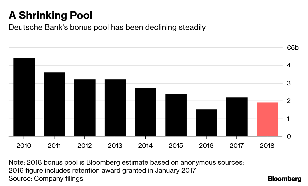 Deutsche Bank Is Said To Be Making Deep Cuts To 2018 Bonuses Bloomberg
