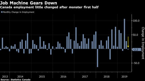Canada's Jobs Market Pauses After Monster First Half ofYear