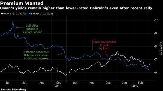Oman Has Work to Do Before a Bond Sale With Ratings All Junk