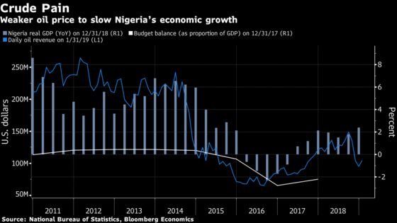 Nigeria's Strong Growth Momentum to Slow After Elections