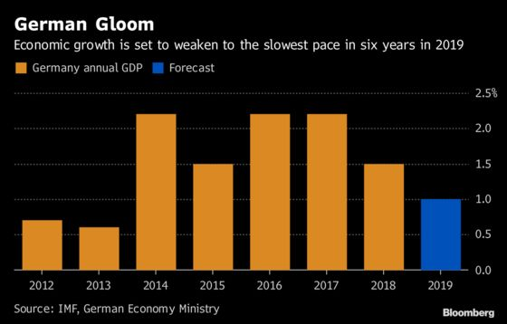 German Economy Expected to Grow at the Slowest Pace in Six Years