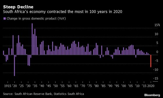 S. Africa Virus-Hit Economy Shrank Most in 100 Years in 2020