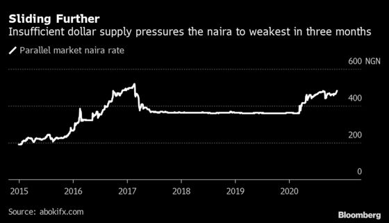 Nigeria Backtracks on Currency Rules After Naira Weakens