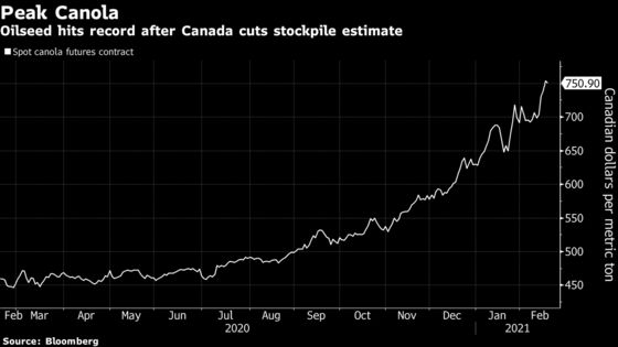 Canola Jumps to Record High After Canada Cuts Stocks Estimate