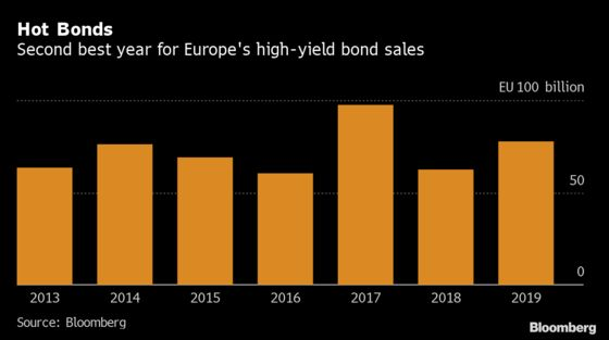 Junk Bond Sales Heading for Shakeup After Big But Boring Year