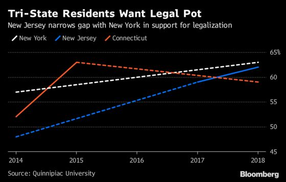 New York Can't Afford to Let New Jersey Pass Retail Pot Alone