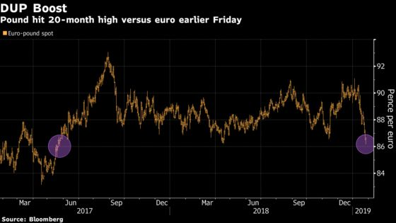 Pound Heads for Best Week Against Euro Since 2017