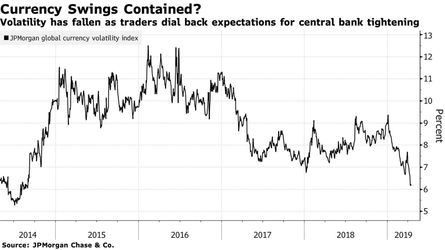 Volatility has fallen as traders dial back expectations for central bank tightening
