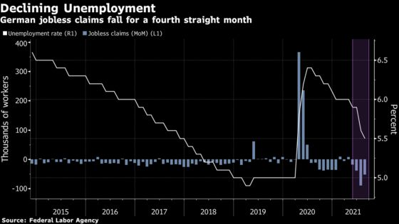 German Unemployment Falls to Lowest Level Since Virus Outbreak