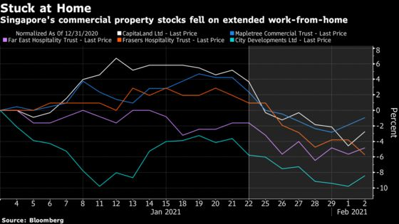 Singapore Property Firms Face Setback as Workers Stay Home